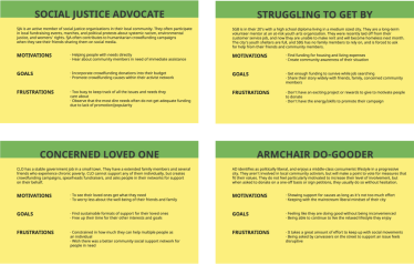 4 user personas: Social Justice Advocate, Struggling to Get By, Concerned Loved One, Armchair Do-Gooder